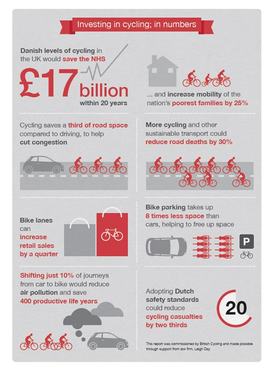 British Cycling Infographic October 2014