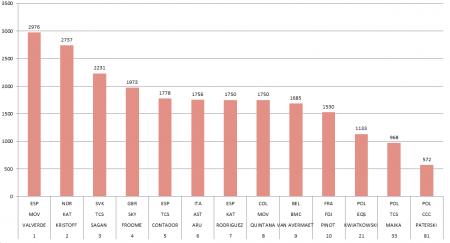 Sezon 2015 - najlepsi kolarze CQ Rankingu