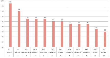 Sezon 2015 - kolarze z największą ilością dni startowych