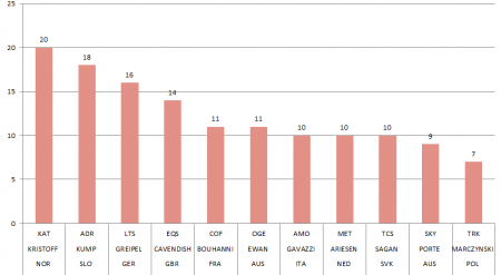 Sezon 2015 - kolarze z największą ilością zwycięstw