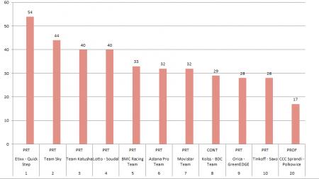Sezon 2015 - zespoły z największą ilością zwycięstw