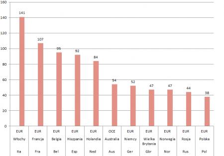 Sezon 2015 - narodowości z największą ilością zwycięstw