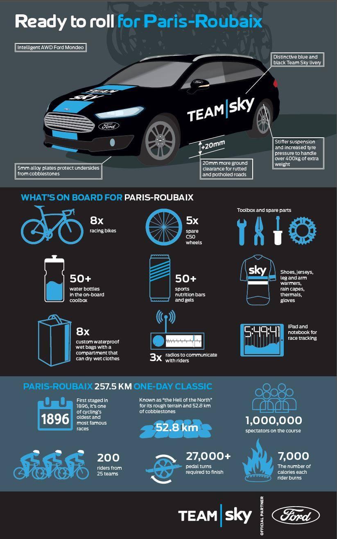 team-sky-paryż-roubaix-infografika
