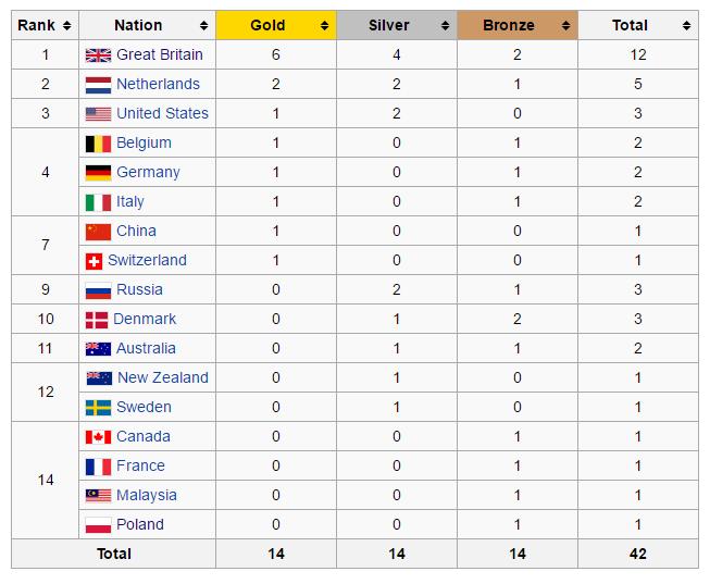 Rio-medale